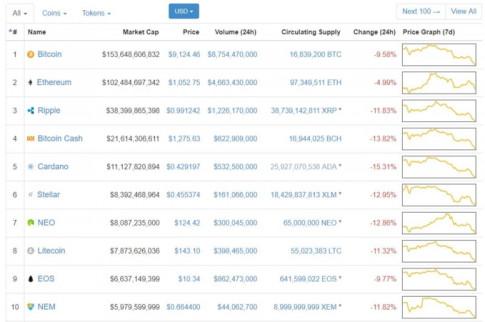 Thêm nhiều tin dữ đẩy giá Bitcoin và tiền ảo tuột dốc