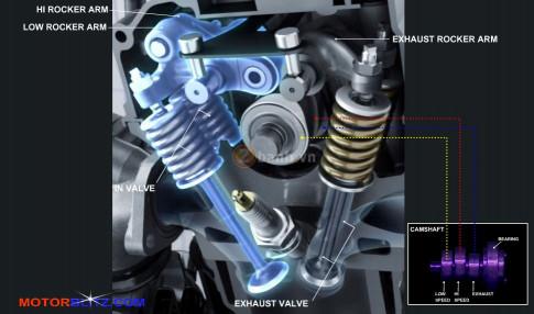 VVA là gì? Tìm hiểu công nghệ động cơ mới của Yamaha