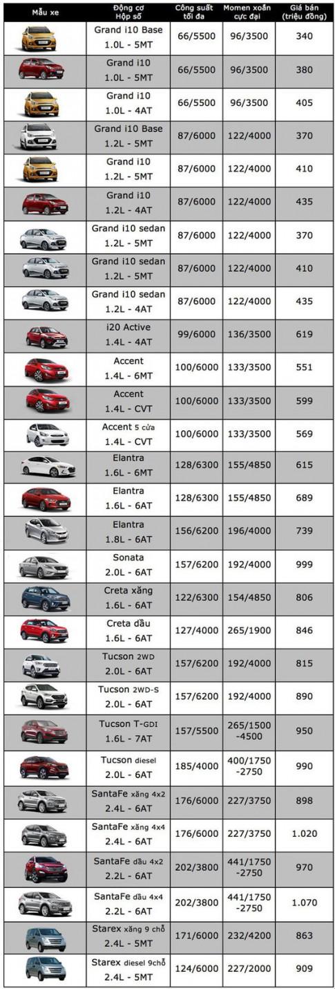 Bảng giá khuyến mãi Hyundai Elantra trong thời kỳ bão giá