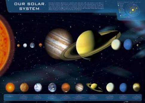 Quá trình hình thành Hệ Mặt Trời ( P. 1)